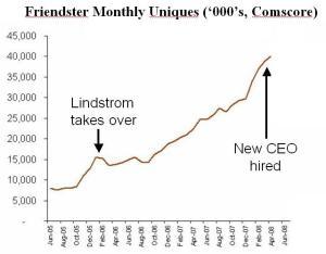 Kent Lindstrom Friendster Growth