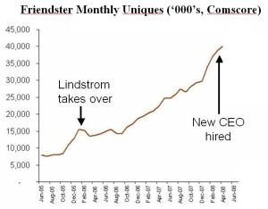Kent Lindstrom Friendster Growth